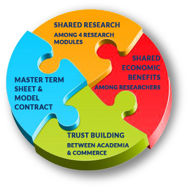 Shared Research Among 4 Research Modules     Shared Economic Benefits Among Researchers     Master Term Sheet & Model Contract     Trust Building Between Academia & Commerce